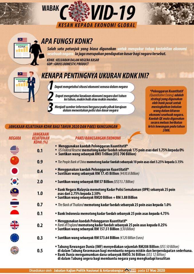 JANGKAAN KEJATUHAN KDNK BAGI TAHUN 2020 DAN PAKEJ RANGSANGAN EKONOMI MALAYSIA